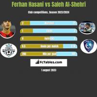 Ferhan Hasani vs Saleh Al-Shehri h2h player stats