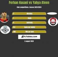Ferhan Hasani vs Yahya Ateen h2h player stats