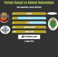 Ferhan Hasani vs Ahmed Hamoudane h2h player stats