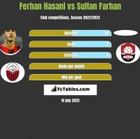 Ferhan Hasani vs Sultan Farhan h2h player stats