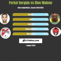 Ferhat Gorgulu vs Dion Malone h2h player stats