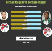 Ferhat Gorgulu vs Lorenzo Burnet h2h player stats