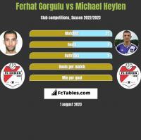 Ferhat Gorgulu vs Michael Heylen h2h player stats