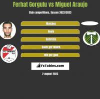 Ferhat Gorgulu vs Miguel Araujo h2h player stats