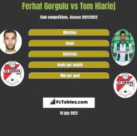 Ferhat Gorgulu vs Tom Hiariej h2h player stats