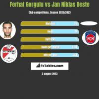Ferhat Gorgulu vs Jan Niklas Beste h2h player stats