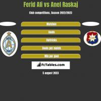 Ferid Ali vs Anel Raskaj h2h player stats