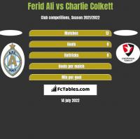 Ferid Ali vs Charlie Colkett h2h player stats