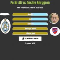 Ferid Ali vs Gustav Berggren h2h player stats