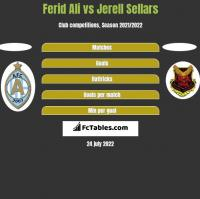 Ferid Ali vs Jerell Sellars h2h player stats