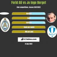 Ferid Ali vs Jo Inge Berget h2h player stats