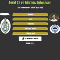 Ferid Ali vs Marcus Antonsson h2h player stats