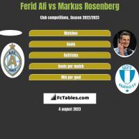 Ferid Ali vs Markus Rosenberg h2h player stats