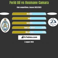 Ferid Ali vs Ousmane Camara h2h player stats