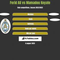 Ferid Ali vs Mamadou Koyate h2h player stats