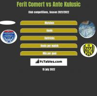 Ferit Comert vs Ante Kulusic h2h player stats