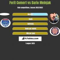 Ferit Comert vs Dario Melnjak h2h player stats