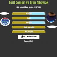Ferit Comert vs Eren Albayrak h2h player stats