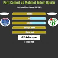 Ferit Comert vs Mehmet Erdem Ugurlu h2h player stats