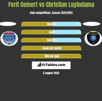 Ferit Comert vs Christian Luyindama h2h player stats