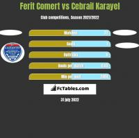 Ferit Comert vs Cebrail Karayel h2h player stats