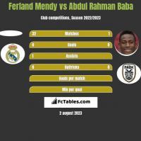 Ferland Mendy vs Abdul Rahman Baba h2h player stats