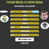 Ferland Mendy vs Adrien Hunou h2h player stats