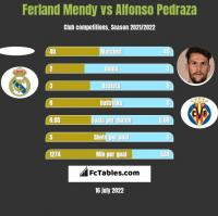 Ferland Mendy vs Alfonso Pedraza h2h player stats