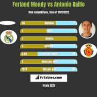 Ferland Mendy vs Antonio Raillo h2h player stats