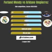 Ferland Mendy vs Aridane Umpierrez h2h player stats