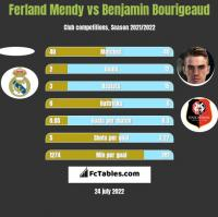 Ferland Mendy vs Benjamin Bourigeaud h2h player stats