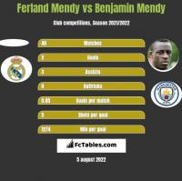 Ferland Mendy vs Benjamin Mendy h2h player stats