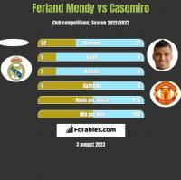 Ferland Mendy vs Casemiro h2h player stats