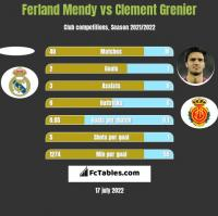 Ferland Mendy vs Clement Grenier h2h player stats