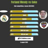 Ferland Mendy vs Coke h2h player stats