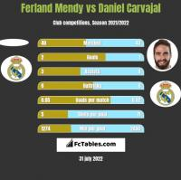 Ferland Mendy vs Daniel Carvajal h2h player stats