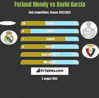 Ferland Mendy vs David Garcia h2h player stats