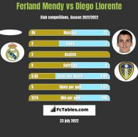Ferland Mendy vs Diego Llorente h2h player stats
