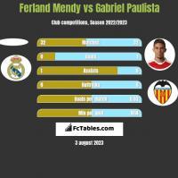 Ferland Mendy vs Gabriel Paulista h2h player stats