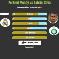 Ferland Mendy vs Gabriel Silva h2h player stats