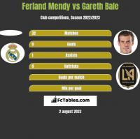 Ferland Mendy vs Gareth Bale h2h player stats
