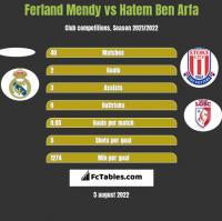 Ferland Mendy vs Hatem Ben Arfa h2h player stats