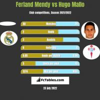 Ferland Mendy vs Hugo Mallo h2h player stats