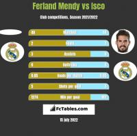 Ferland Mendy vs Isco h2h player stats