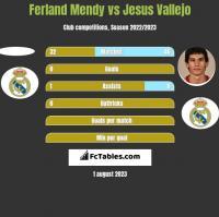 Ferland Mendy vs Jesus Vallejo h2h player stats