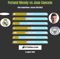 Ferland Mendy vs Joao Cancelo h2h player stats