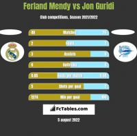 Ferland Mendy vs Jon Guridi h2h player stats