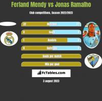 Ferland Mendy vs Jonas Ramalho h2h player stats