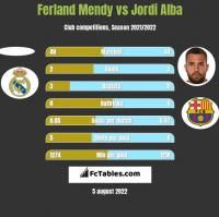 Ferland Mendy vs Jordi Alba h2h player stats