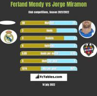 Ferland Mendy vs Jorge Miramon h2h player stats